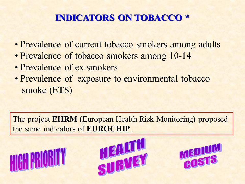 INDICATORS ON TOBACCO * Prevalence of current tobacco smokers among adults Prevalence of tobacco smokers among 10-14 Prevalence of ex-smokers Prevalence of exposure to environmental tobacco smoke (ETS) EHRM EUROCHIP The project EHRM (European Health Risk Monitoring) proposed the same indicators of EUROCHIP.