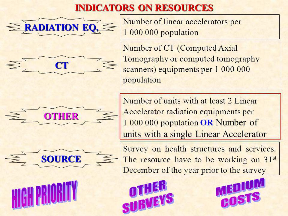 INDICATORS ON RESOURCES CT Number of CT (Computed Axial Tomography or computed tomography scanners) equipments per 1 000 000 population OTHER Number of units with at least 2 Linear Accelerator radiation equipments per 1 000 000 population OR Number of units with a single Linear Accelerator RADIATION EQ.