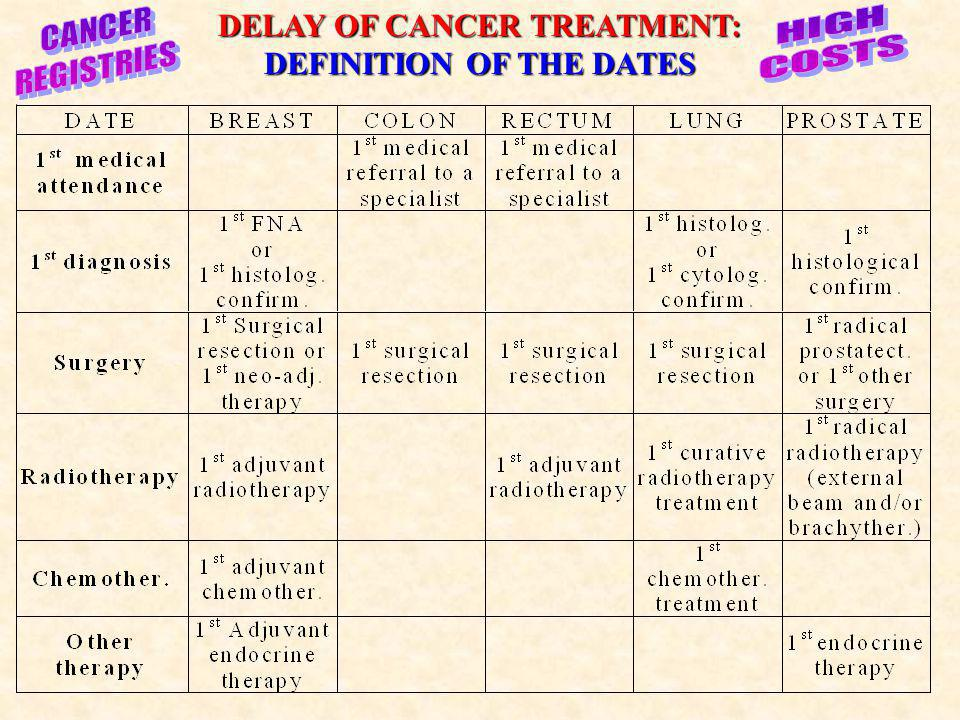 DELAY OF CANCER TREATMENT: DEFINITION OF THE DATES