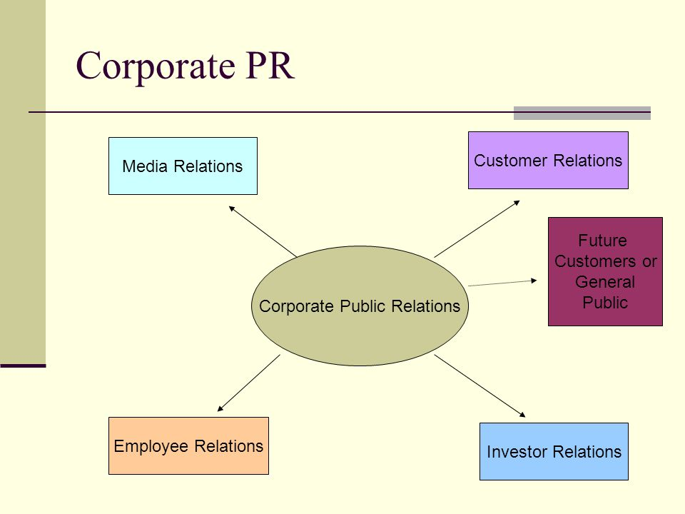 Corporate PR Corporate Public Relations Employee Relations Investor Relations Media Relations Customer Relations Future Customers or General Public