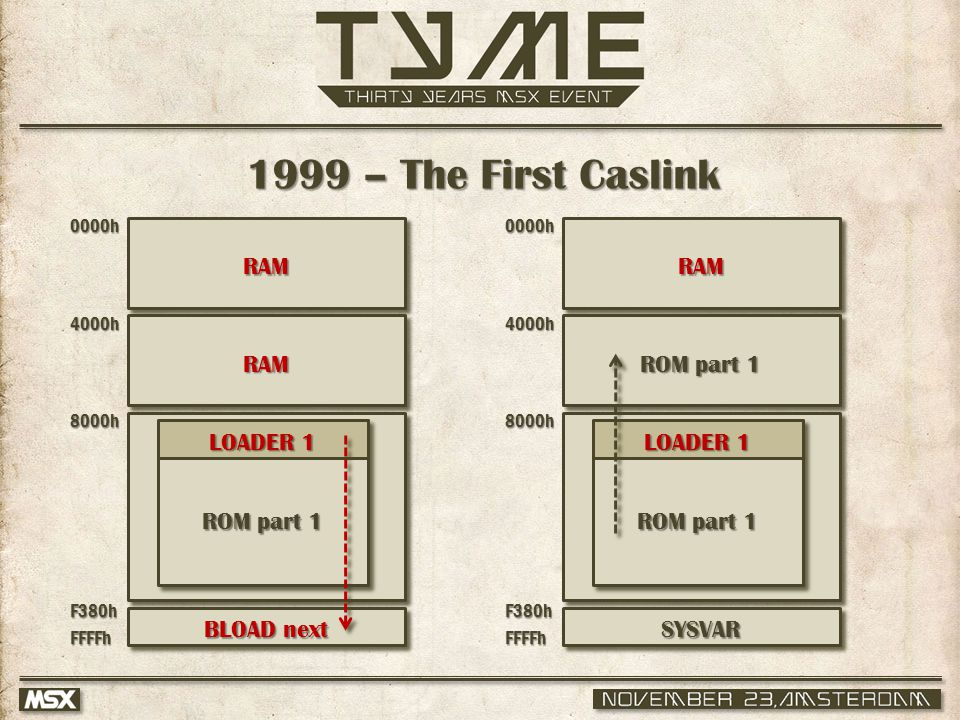 ROM part 1 1999 – The First Caslink 0000h 4000h 8000h F380hFFFFh ROM part 1 LOADER 1 0000h 4000h 8000h F380hFFFFh SYSVAR RAM RAM RAM BLOAD next ROM part 1 LOADER 1