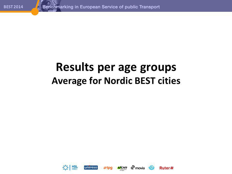 BEST 2014 Results per age groups Average for Nordic BEST cities