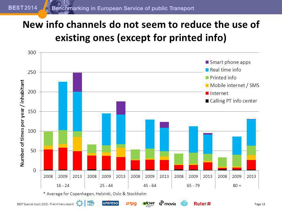 BEST 2014 New info channels do not seem to reduce the use of existing ones (except for printed info) BEST Special topic 2013 - Preliminary reportPage 18 * Average for Copenhagen, Helsinki, Oslo & Stockholm