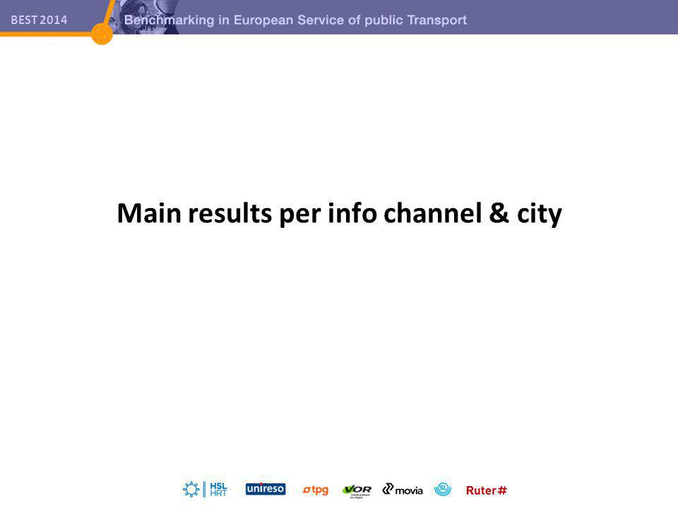 BEST 2014 Main results per info channel & city