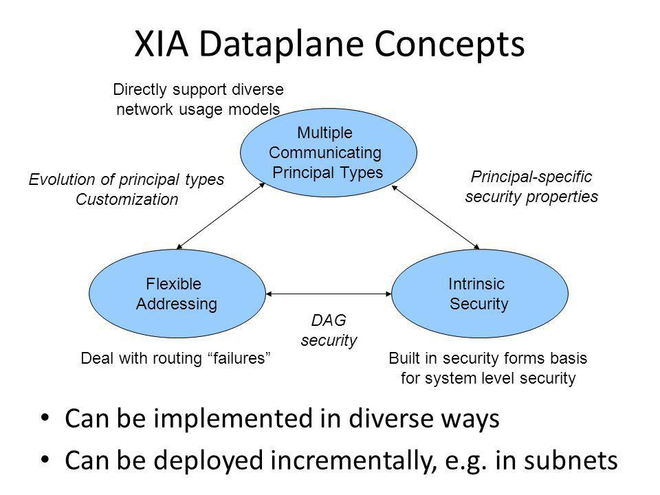 XIA Dataplane Concepts Can be implemented in diverse ways Can be deployed incrementally, e.g.