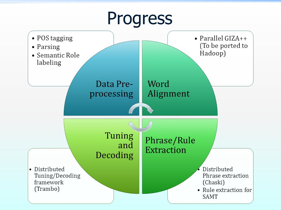 Progress Distributed Phrase extraction (Chaski) Rule extraction for SAMT Distributed Tuning/Decoding framework (Trambo) Parallel GIZA++ (To be ported to Hadoop) POS tagging Parsing Semantic Role labeling Data Pre- processing Word Alignment Phrase/Rule Extraction Tuning and Decoding