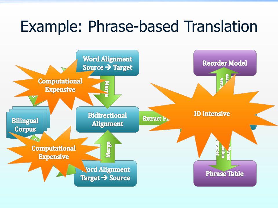 Example: Phrase-based Translation