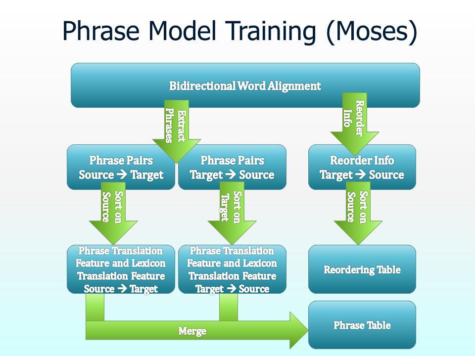 Phrase Model Training (Moses)