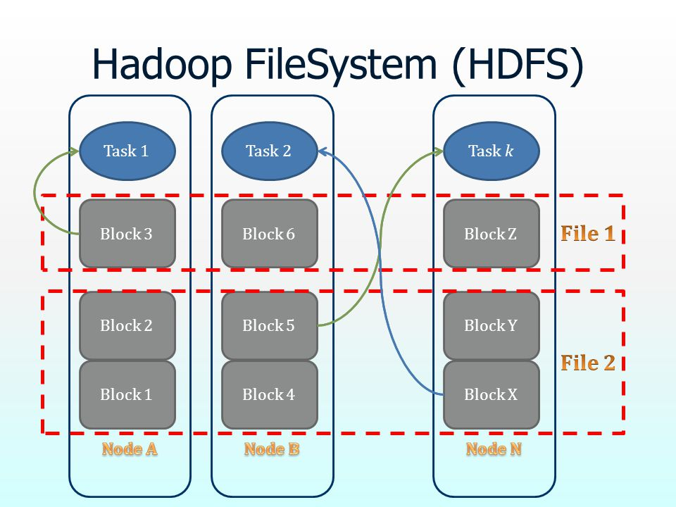 Hadoop FileSystem (HDFS) Block 2 Block 1 Block 3 Task 1 Block 5 Block 4 Block 6 Task 2 Block Y Block X Block Z Task k