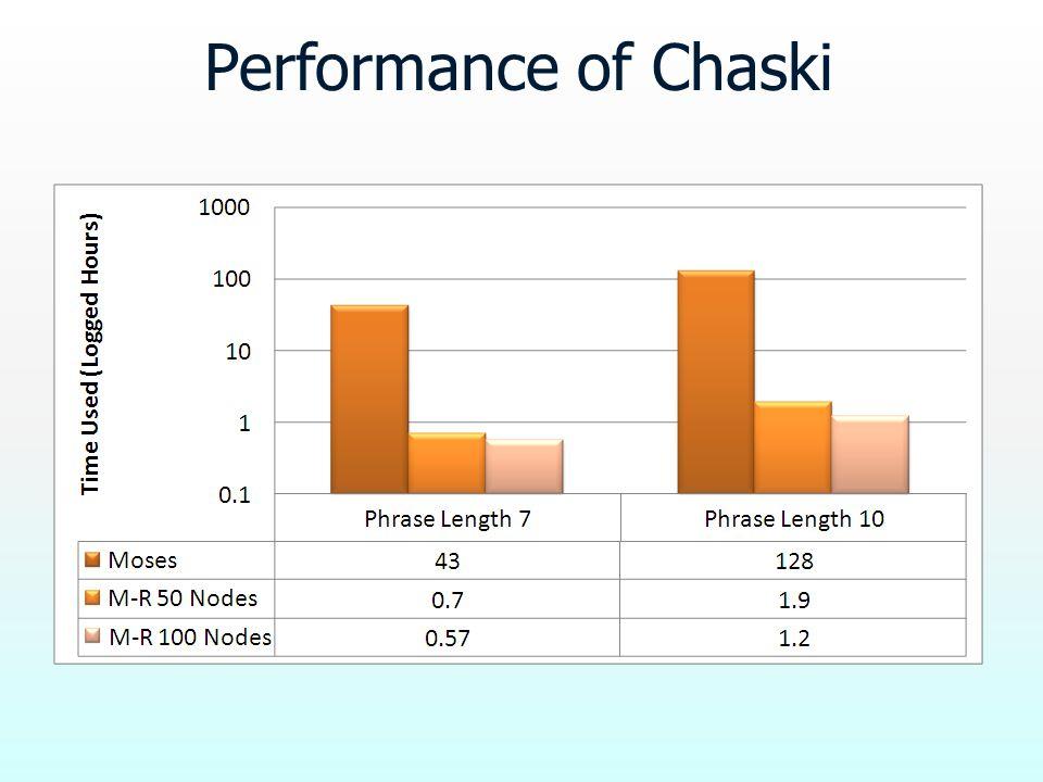 Performance of Chaski