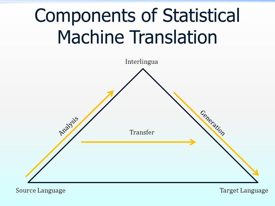 Components of Statistical Machine Translation Source LanguageTarget Language Interlingua Analysis Generation Transfer