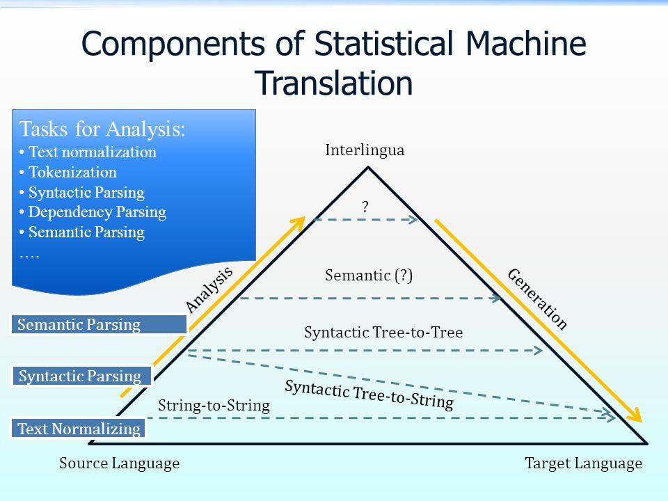 Components of Statistical Machine Translation Source LanguageTarget Language Interlingua Analysis Generation .