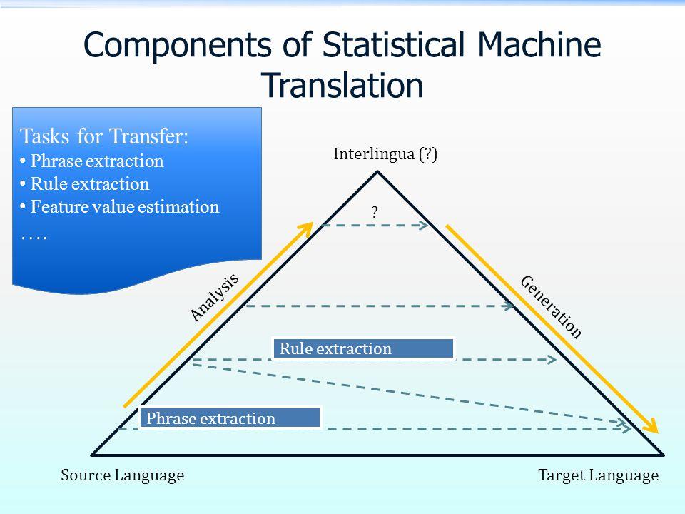 Components of Statistical Machine Translation Source LanguageTarget Language Interlingua ( ) Analysis Generation .