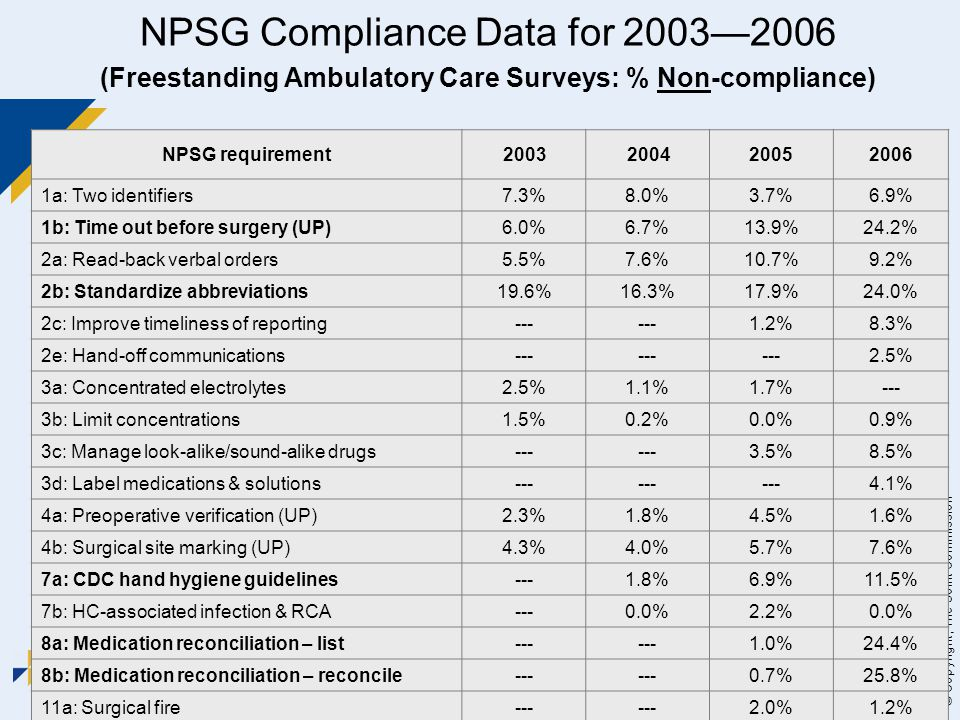 WASCA 2007 Seminar 20 © Copyright, The Joint Commission NPSG Compliance Data for 2003—2006 (Freestanding Ambulatory Care Surveys: % Non-compliance) NP