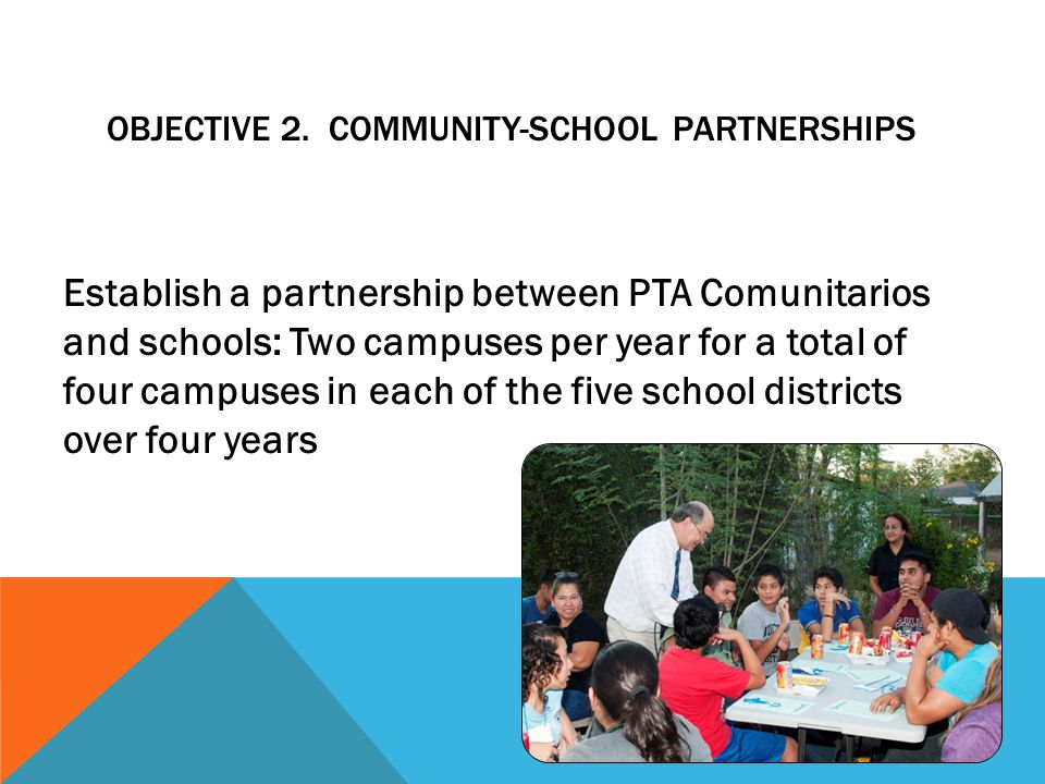 OBJECTIVE 3 – EDUCATION PROJECTS Facilitate the design and execution by partners of at least one educational leadership project informed by actionable data for each PTA Comunitario and partner school