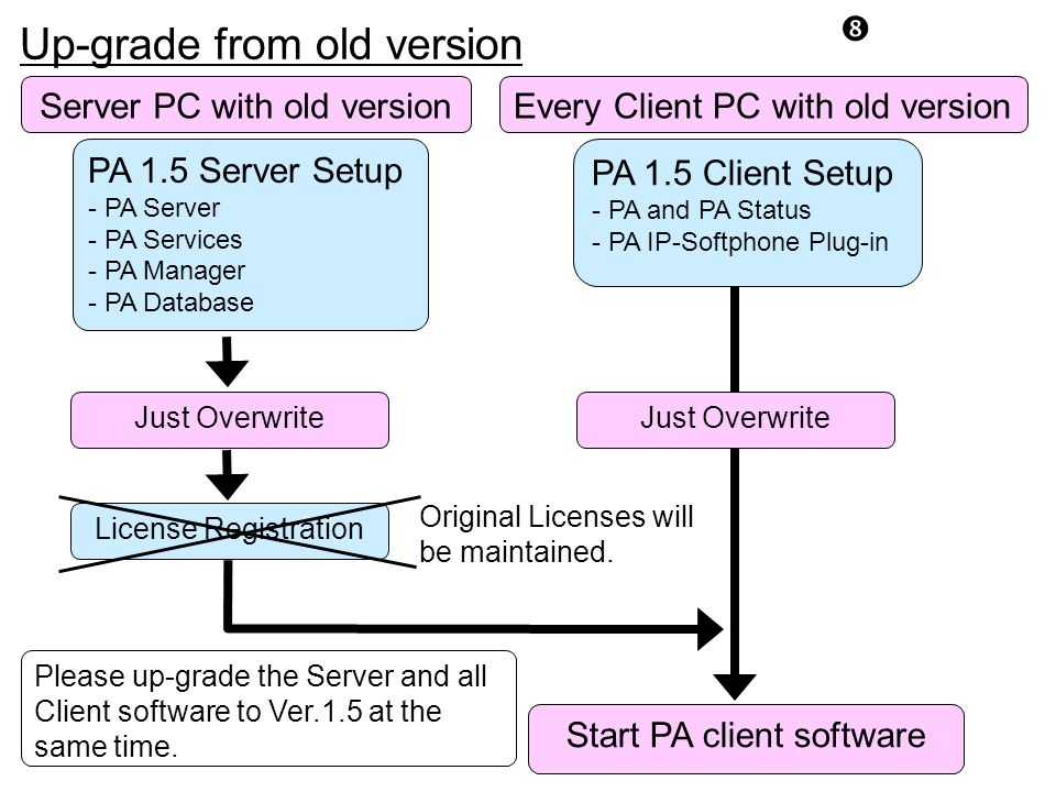 """"""" PA 1.5 Server Setup - PA Server - PA Services - PA Manager - PA Database Start PA client software Every Client PC with old version PA 1.5 Client Set"""