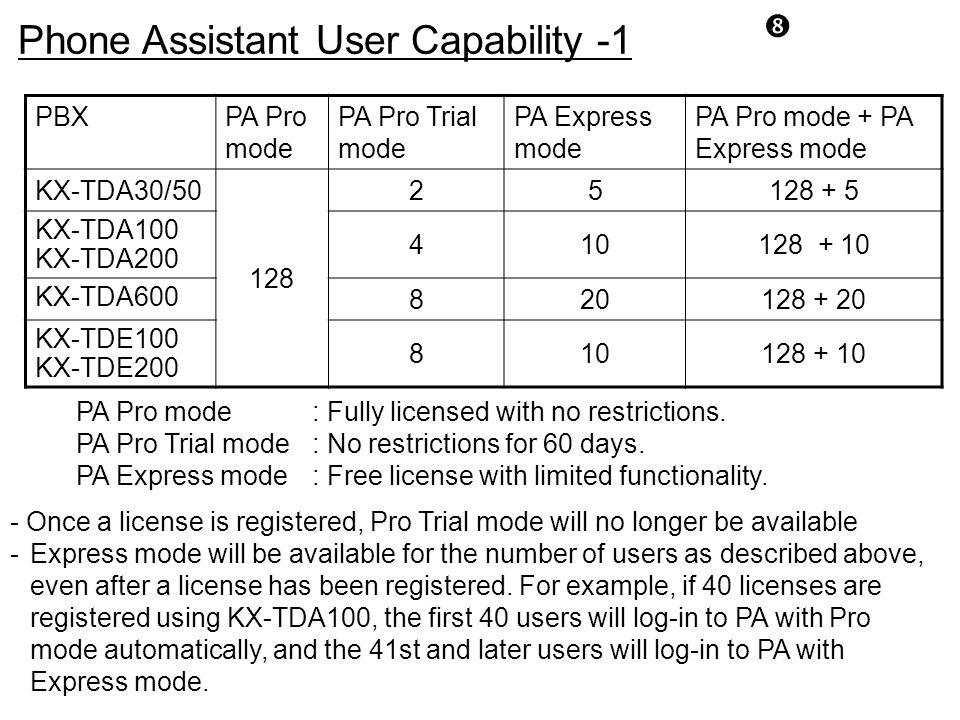 PBXPA Pro mode PA Pro Trial mode PA Express mode PA Pro mode + PA Express mode KX-TDA30/50 128 25128 + 5 KX-TDA100 KX-TDA200 410128 + 10 KX-TDA600 820