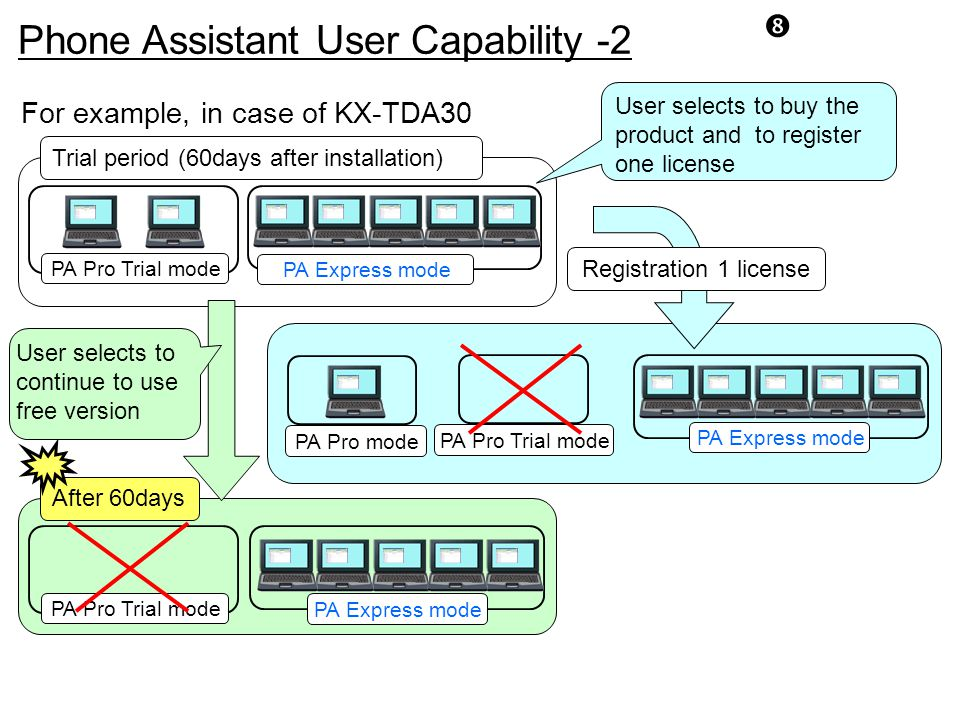 For example, in case of KX-TDA30 Trial period (60days after installation) After 60days User selects to buy the product and to register one license Reg
