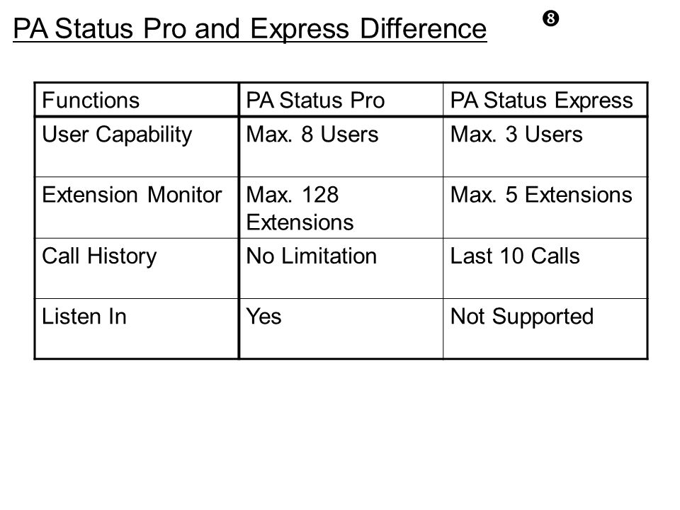 PA Status Pro and Express Difference FunctionsPA Status ProPA Status Express User CapabilityMax. 8 UsersMax. 3 Users Extension MonitorMax. 128 Extensi