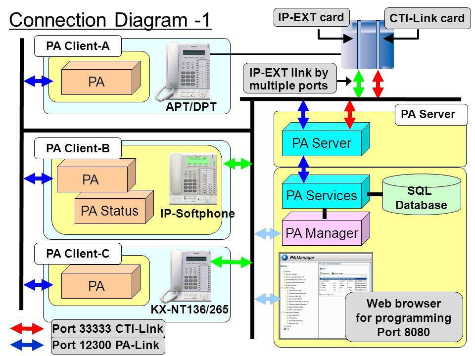 PA Status PA Server PA Services PA Manager PA SQL Database IP-Softphone KX-NT136/265 APT/DPT PA Server CTI-Link card IP-EXT card Port 12300 PA-Link Po