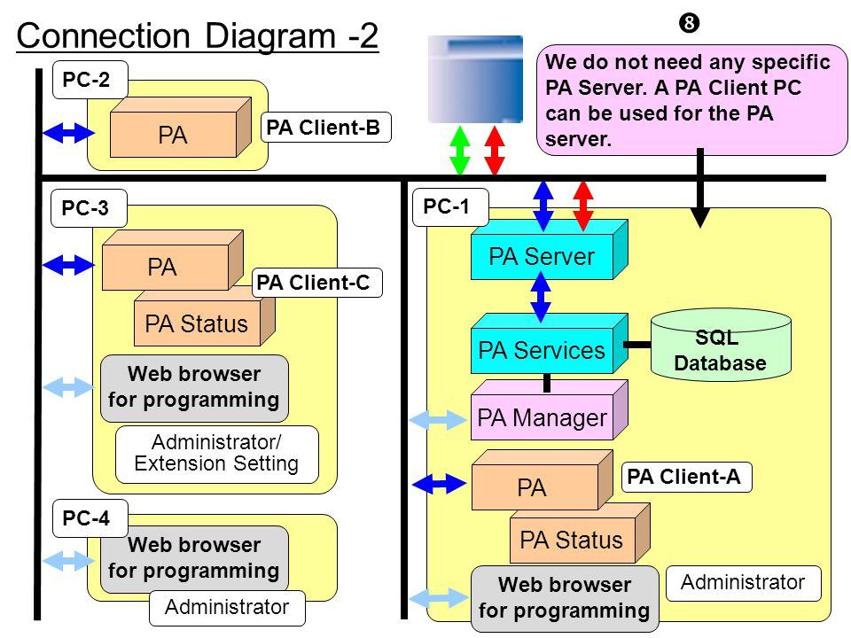 PC-2 PA Status PA Server PA Services PA Manager PA PC-1 Connection Diagram -2 PA PA Client-C PA Client-B PA Administrator PA Client-A Administrator/ E