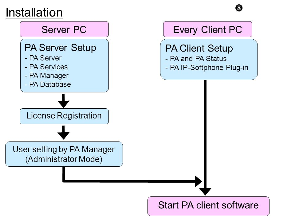 "Installation "" PA Server Setup - PA Server - PA Services - PA Manager - PA Database Start PA client software Every Client PC PA Client Setup - PA and"