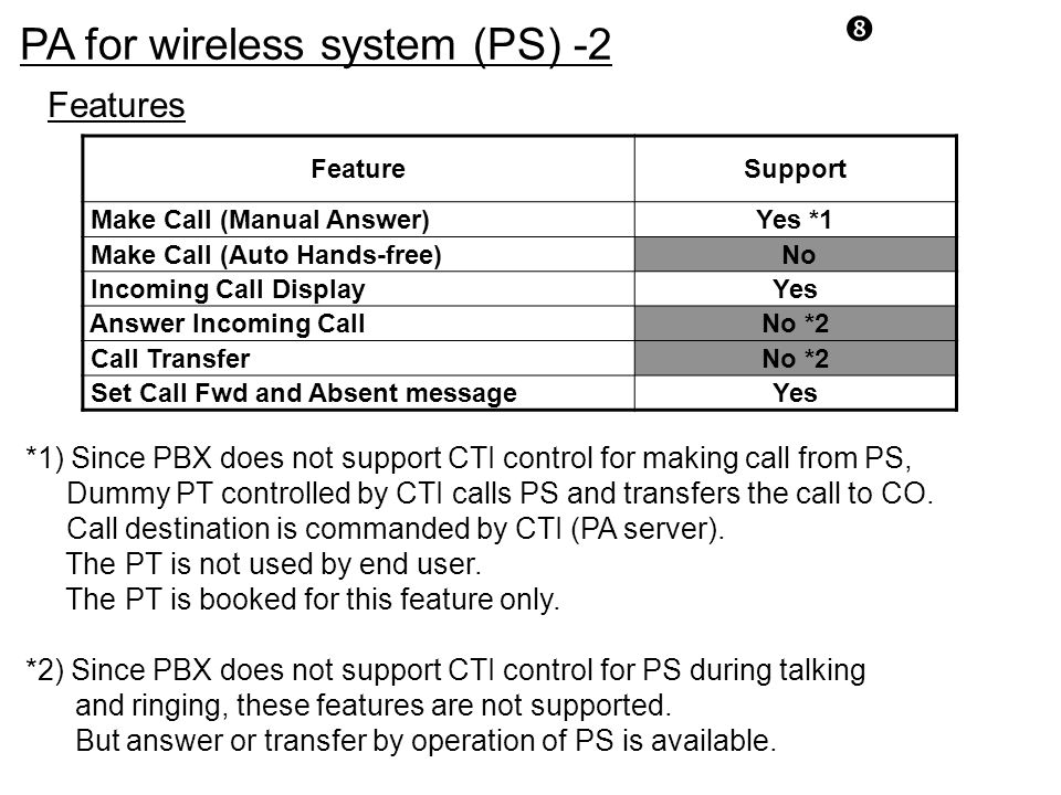 """PA for wireless system (PS) -2 """" FeatureSupport Make Call (Manual Answer)Yes *1 Make Call (Auto Hands-free) No Incoming Call DisplayYes Answer Incomin"""