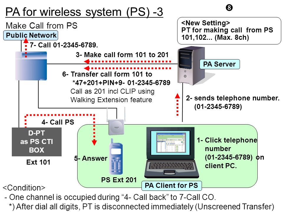 """PA for wireless system (PS) -3 """" 1- Click telephone number (01-2345-6789) on client PC. 4- Call PS 2- sends telephone number. (01-2345-6789) 3- Make c"""