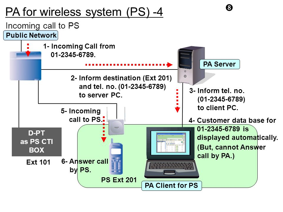 """PA for wireless system (PS) -4 """" Incoming call to PS D-PT as PS CTI BOX Ext 101 PS Ext 201 PA Client for PS PA Server 1- Incoming Call from 01-2345-67"""
