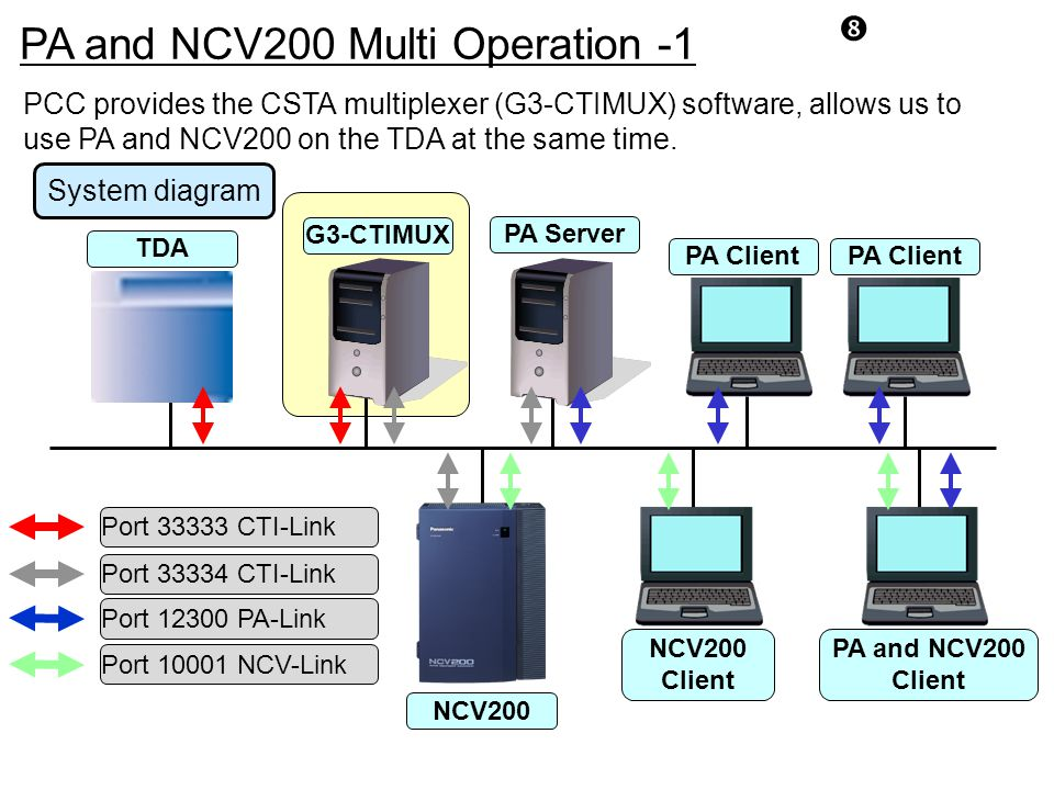 """PA and NCV200 Multi Operation -1 """" PCC provides the CSTA multiplexer (G3-CTIMUX) software, allows us to use PA and NCV200 on the TDA at the same time."""