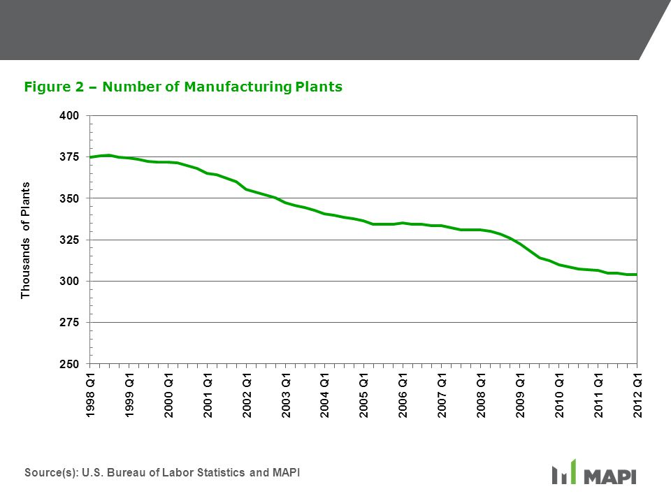 Figure 2 – Number of Manufacturing Plants Source(s): U.S. Bureau of Labor Statistics and MAPI