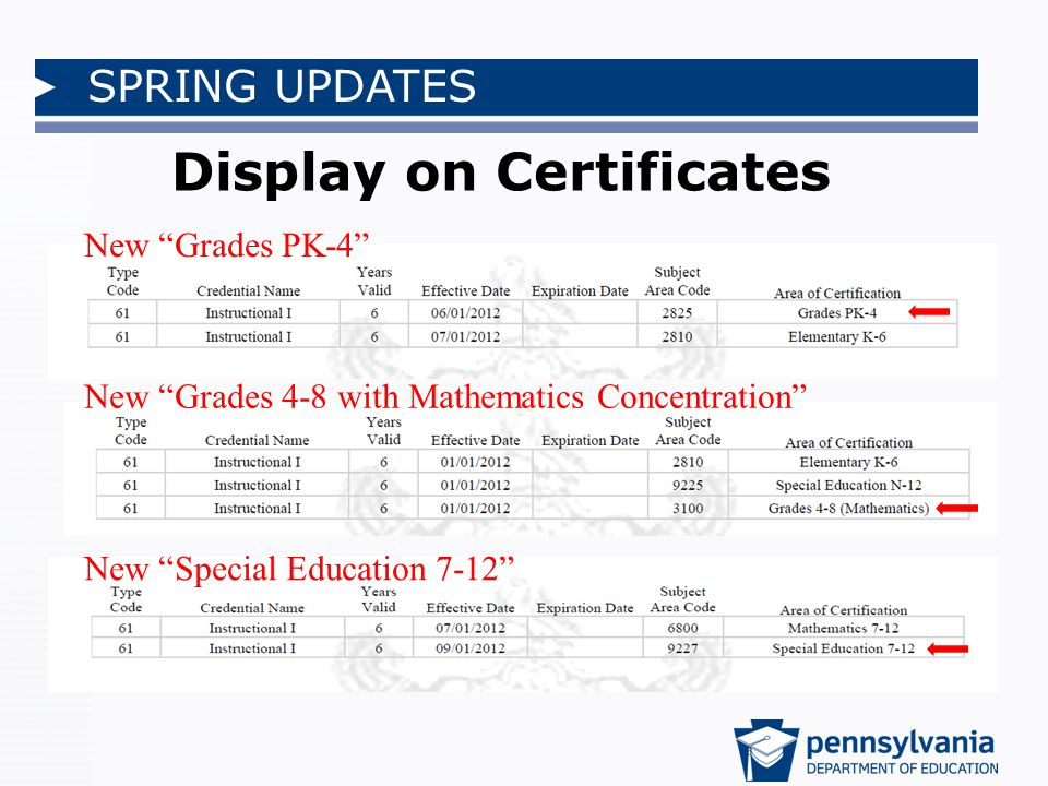 SPRING UPDATES Display on Certificates New Grades PK-4 New Grades 4-8 with Mathematics Concentration New Special Education 7-12