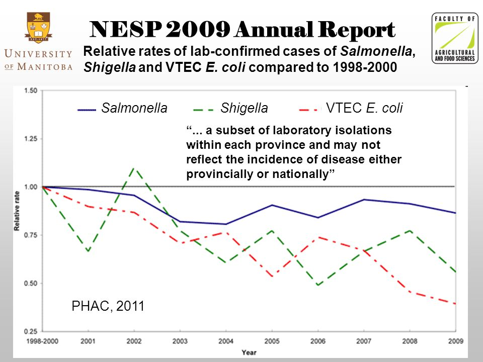 NESP 2009 Annual Report PHAC, 2011 Relative rates of lab-confirmed cases of Salmonella, Shigella and VTEC E.