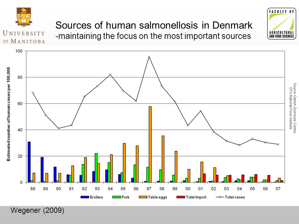 Wegener (2009) Sources of human salmonellosis in Denmark -maintaining the focus on the most important sources
