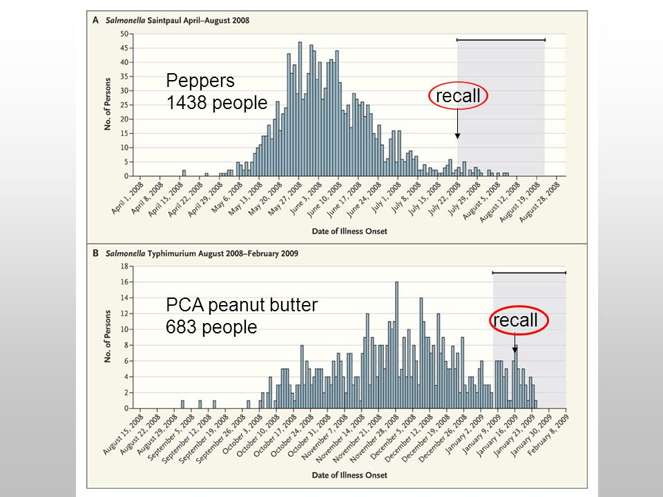 PCA peanut butter 683 people Peppers 1438 people recall