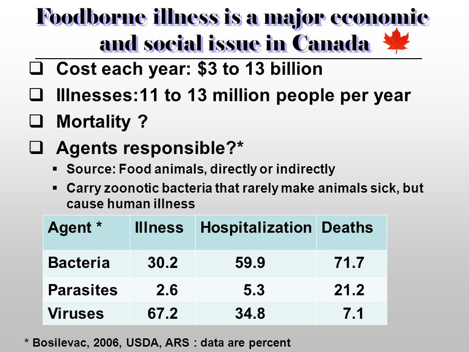  Cost each year: $3 to 13 billion  Illnesses:11 to 13 million people per year  Mortality .