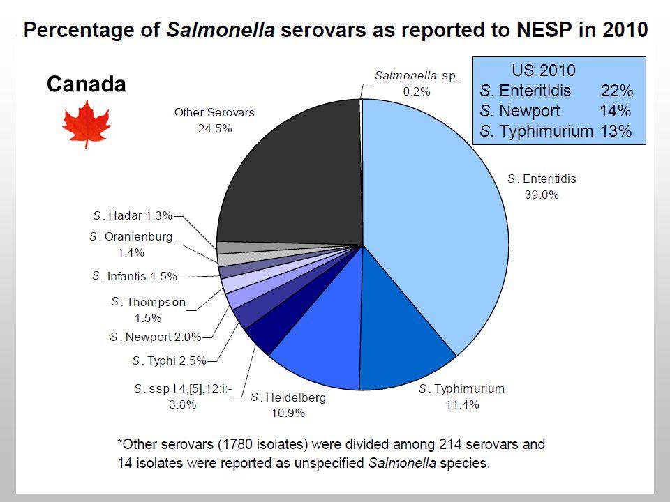 Canada US 2010 S. Enteritidis 22% S. Newport 14% S. Typhimurium 13%