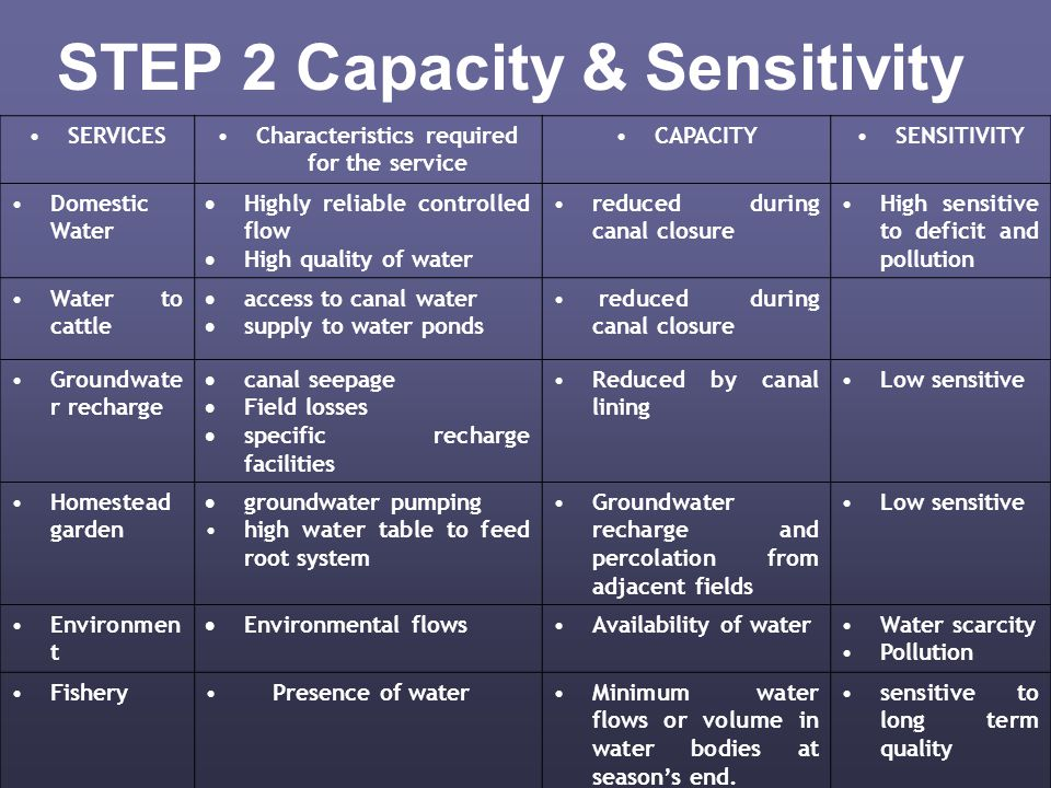 STEP 2 Capacity & Sensitivity SERVICESCharacteristics required for the service CAPACITYSENSITIVITY Domestic Water  Highly reliable controlled flow  High quality of water reduced during canal closure High sensitive to deficit and pollution Water to cattle  access to canal water  supply to water ponds reduced during canal closure Groundwate r recharge  canal seepage  Field losses  specific recharge facilities Reduced by canal lining Low sensitive Homestead garden  groundwater pumping high water table to feed root system Groundwater recharge and percolation from adjacent fields Low sensitive Environmen t  Environmental flows Availability of waterWater scarcity Pollution Fishery Presence of waterMinimum water flows or volume in water bodies at season's end.