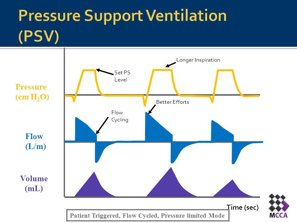 Time (sec) Flow (L/m) Pressure (cm H 2 O) Volume (mL) Set PS Level Flow Cycling Better Efforts Longer Inspiration Patient Triggered, Flow Cycled, Pres