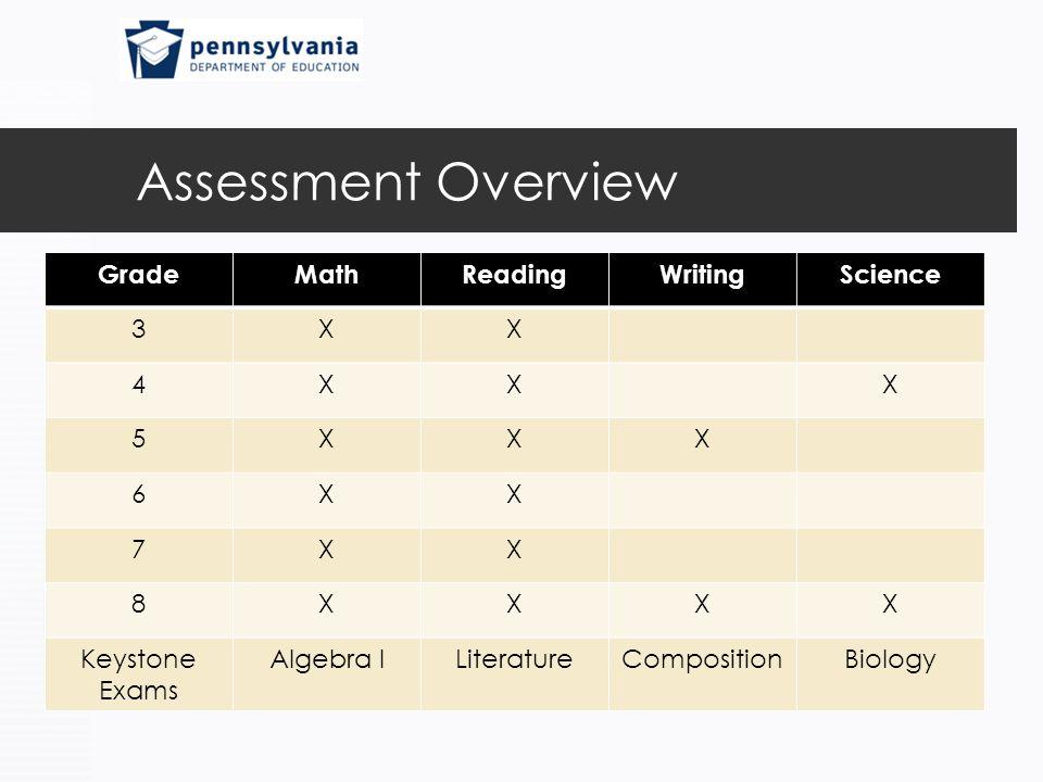 Assessment Overview GradeMathReadingWritingScience 3XX 4XXX 5XXX 6XX 7XX 8XXXX Keystone Exams Algebra ILiteratureCompositionBiology