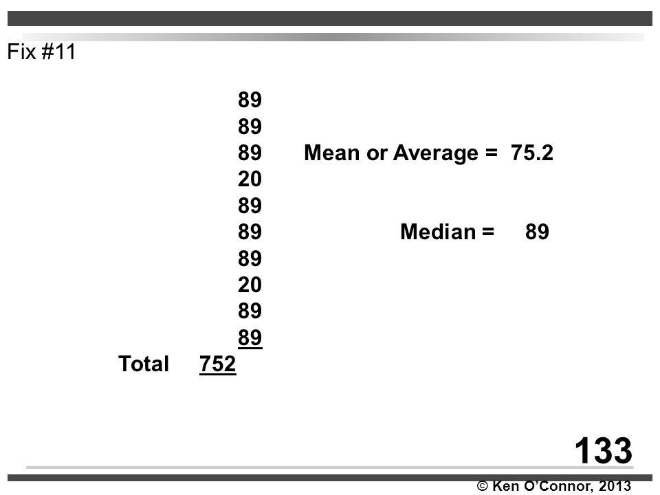 © Ken O'Connor, 2013 89 89Mean or Average = 75.2 20 89 89 Median = 89 89 20 89 Total 752 Fix #11 133