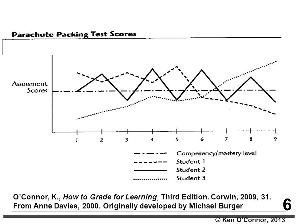 © Ken O'Connor, 2013 O'Connor, K., How to Grade for Learning, Third Edition. Corwin, 2009, 31. From Anne Davies, 2000. Originally developed by Michael