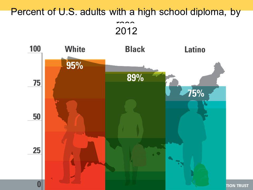 © 2013 THE EDUCATION TRUST Percent of U.S.
