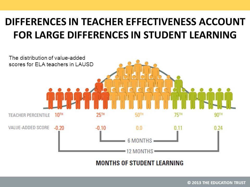 © 2013 THE EDUCATION TRUST DIFFERENCES IN TEACHER EFFECTIVENESS ACCOUNT FOR LARGE DIFFERENCES IN STUDENT LEARNING The distribution of value-added scores for ELA teachers in LAUSD