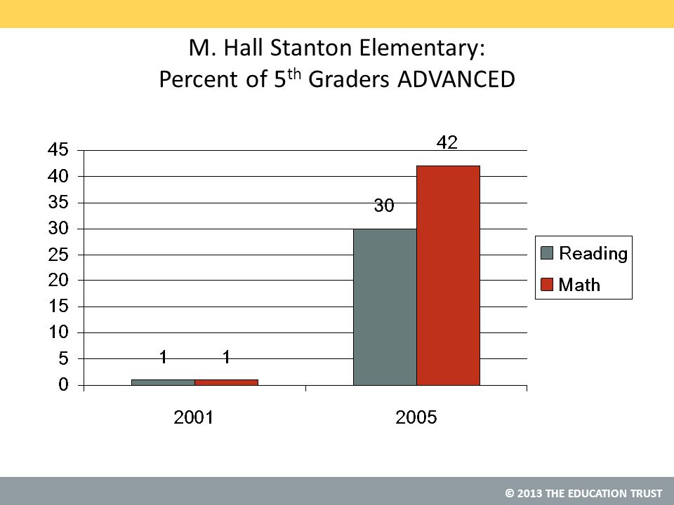 © 2013 THE EDUCATION TRUST M. Hall Stanton Elementary: Percent of 5 th Graders ADVANCED