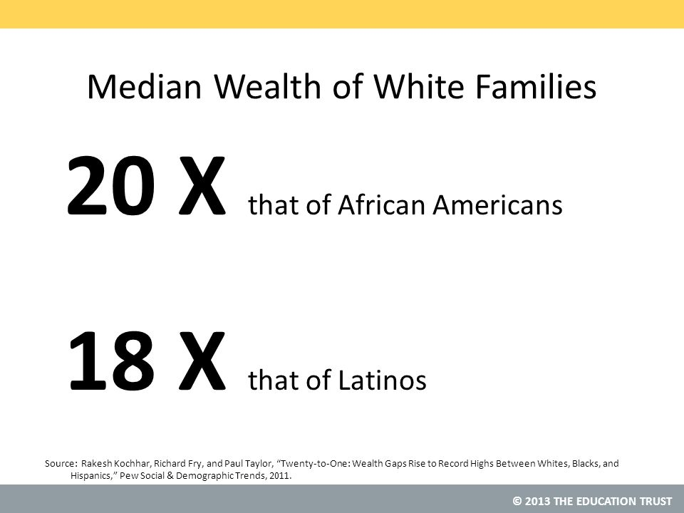 © 2013 THE EDUCATION TRUST Median Wealth of White Families 20 X that of African Americans 18 X that of Latinos Source: Rakesh Kochhar, Richard Fry, and Paul Taylor, Twenty-to-One: Wealth Gaps Rise to Record Highs Between Whites, Blacks, and Hispanics, Pew Social & Demographic Trends, 2011.