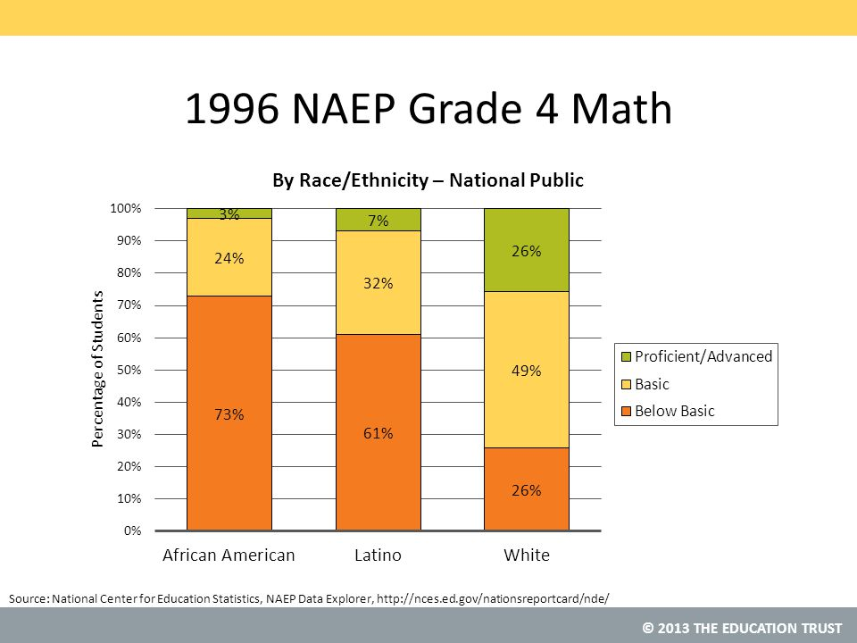© 2013 THE EDUCATION TRUST Source: 1996 NAEP Grade 4 Math National Center for Education Statistics, NAEP Data Explorer, http://nces.ed.gov/nationsreportcard/nde/