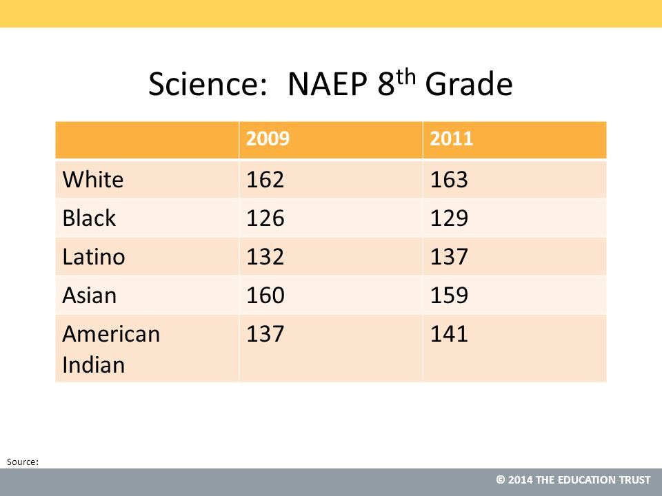 © 2013 THE EDUCATION TRUST Source: © 2014 THE EDUCATION TRUST Science: NAEP 8 th Grade 20092011 White162163 Black126129 Latino132137 Asian160159 American Indian 137141