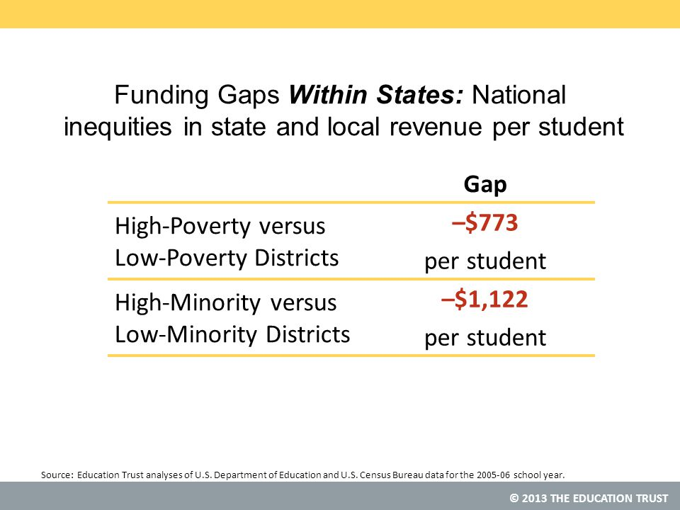 © 2013 THE EDUCATION TRUST Funding Gaps Within States: National inequities in state and local revenue per student Gap High-Poverty versus Low-Poverty Districts –$773 per student High-Minority versus Low-Minority Districts –$1,122 per student Source: Education Trust analyses of U.S.