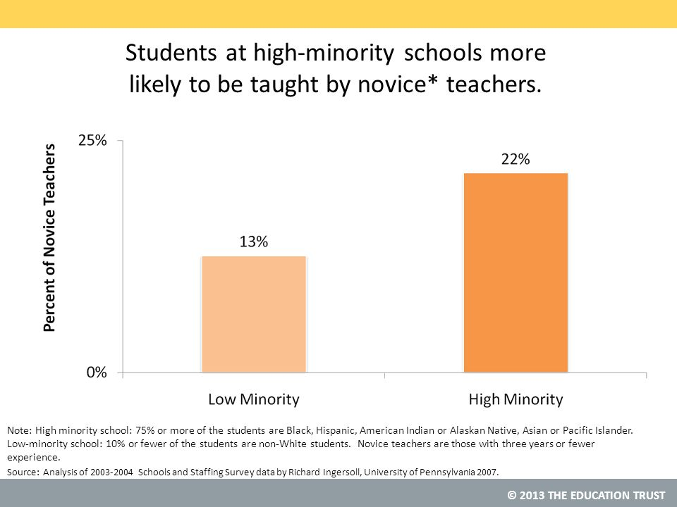 © 2013 THE EDUCATION TRUST Students at high-minority schools more likely to be taught by novice* teachers.